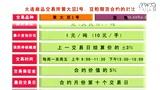 耀县(城关镇)期货开户,手机, ,QQ: 包经理